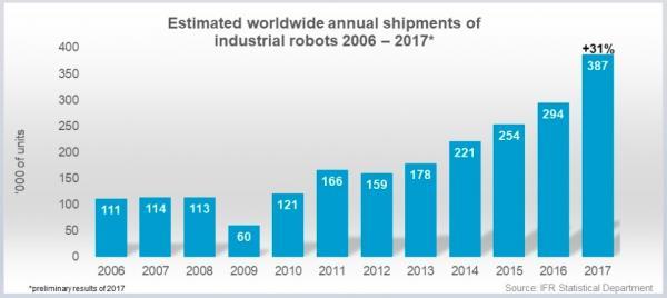 全球工业机器人增长迅猛 碧桂园800亿进军机器人产业