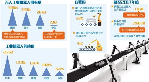 智能工业机器人发展还要加把劲
