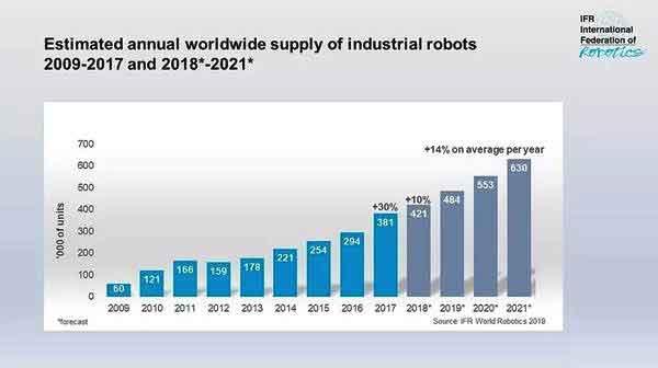 中国工业机器人今年怎么了?