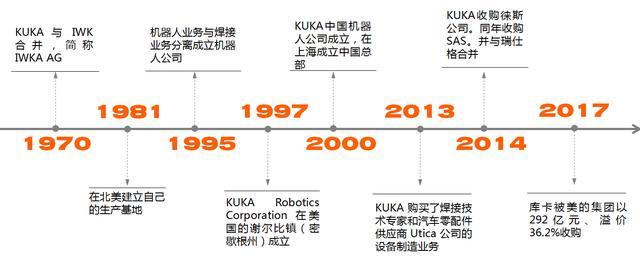 解密工业机器人巨头KUKA发展史