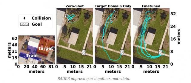 机器人使用深度学习来规划和穿越无障碍路径